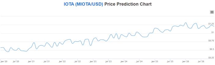 iota price prediction 2021