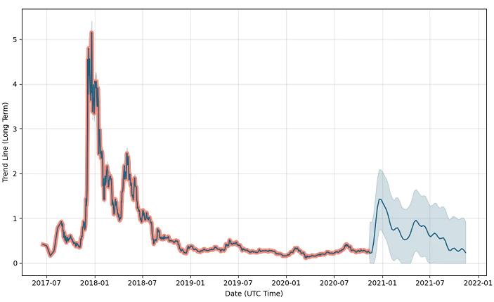 iota price prediction graph