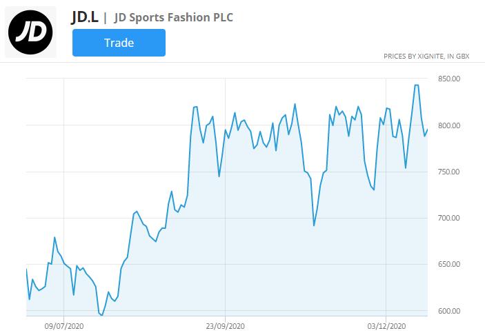 JD sports fashion stock price chart