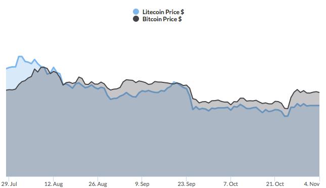 litecoin price prediction chart
