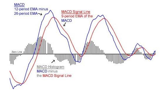 MACD diagram