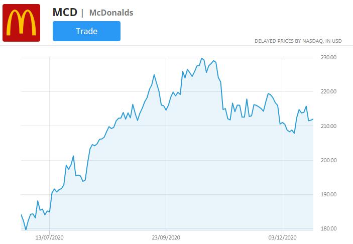 mcdonalds stock price chart