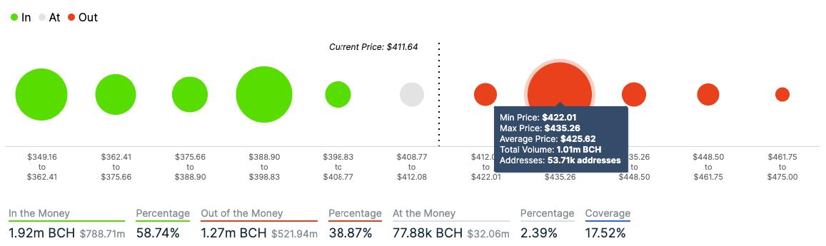 bch/usd volume chart 010521
