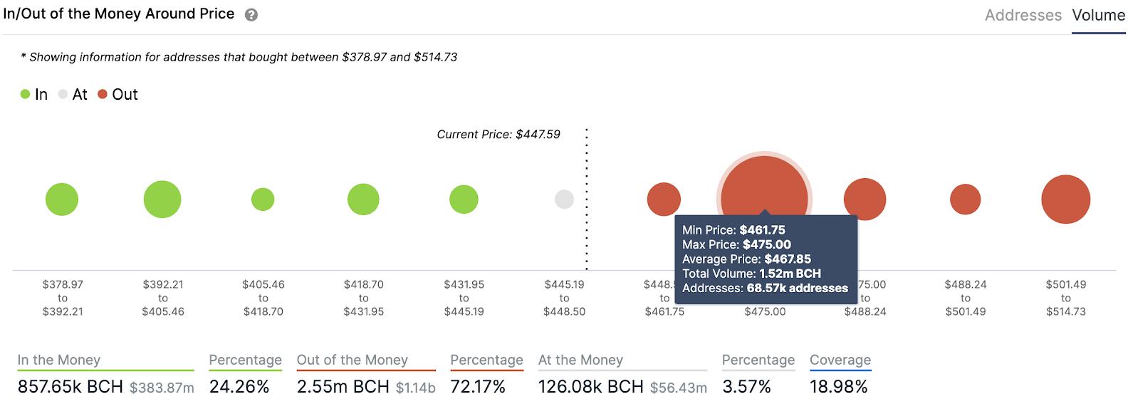bch/usd volume chart 011321