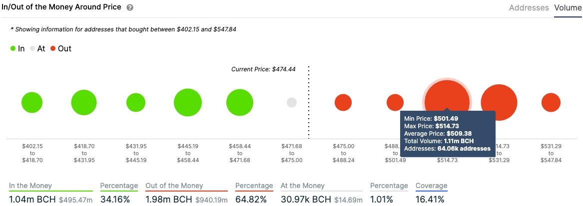 bch/usd volume chart 011221