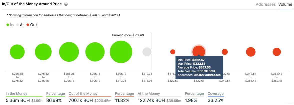 bitcoin cash addresses volume chart