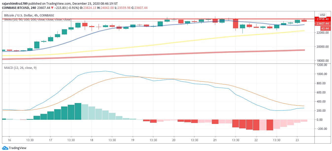 btc/usd  4-hour chart 122320