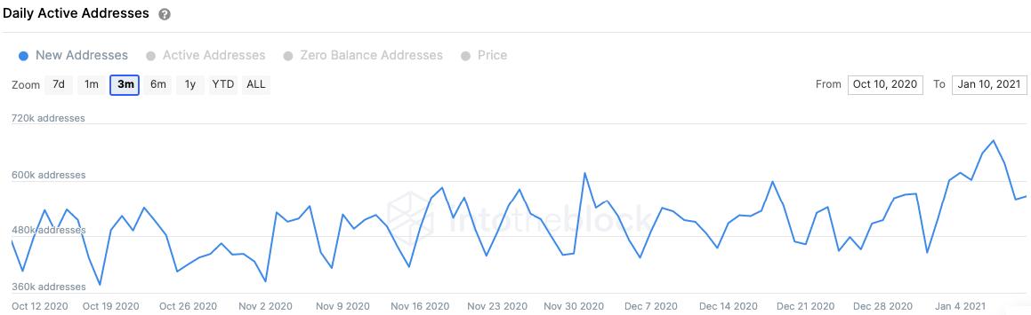 bitcoin addresses chart 011121