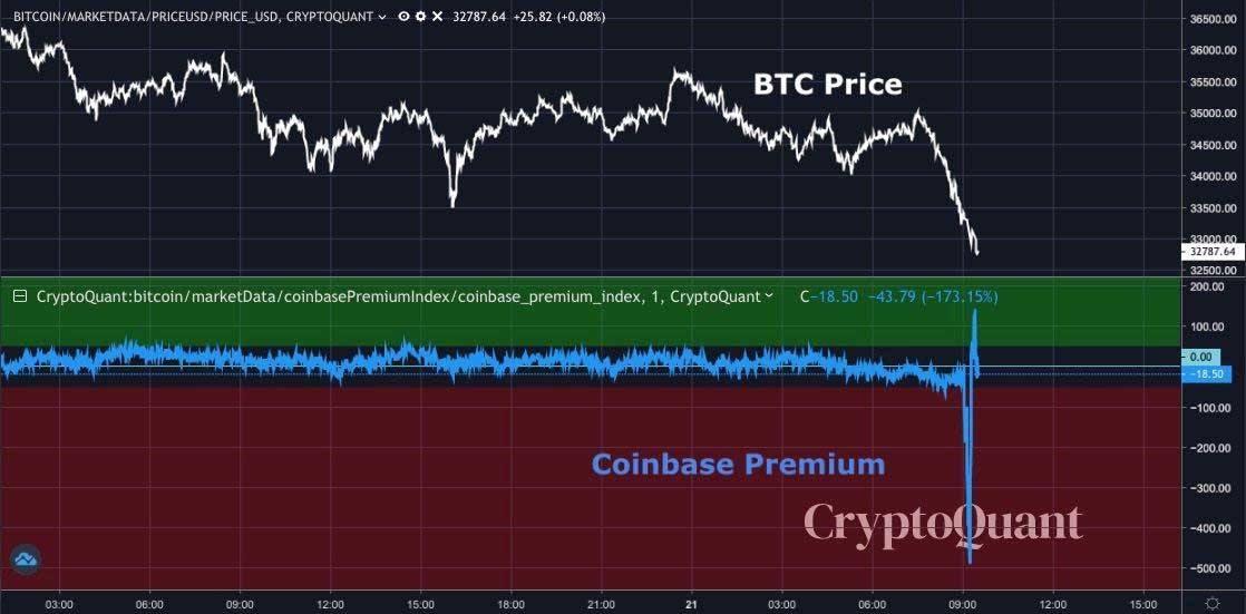 bitcoin coinbase chart 012221
