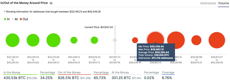 btc/usd volume chart 011121