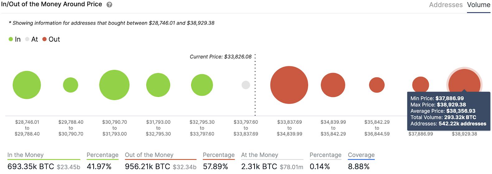btc/usd volume chart 011421