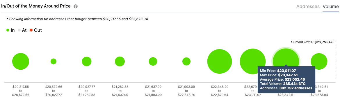 bitcoin volume chart 122320