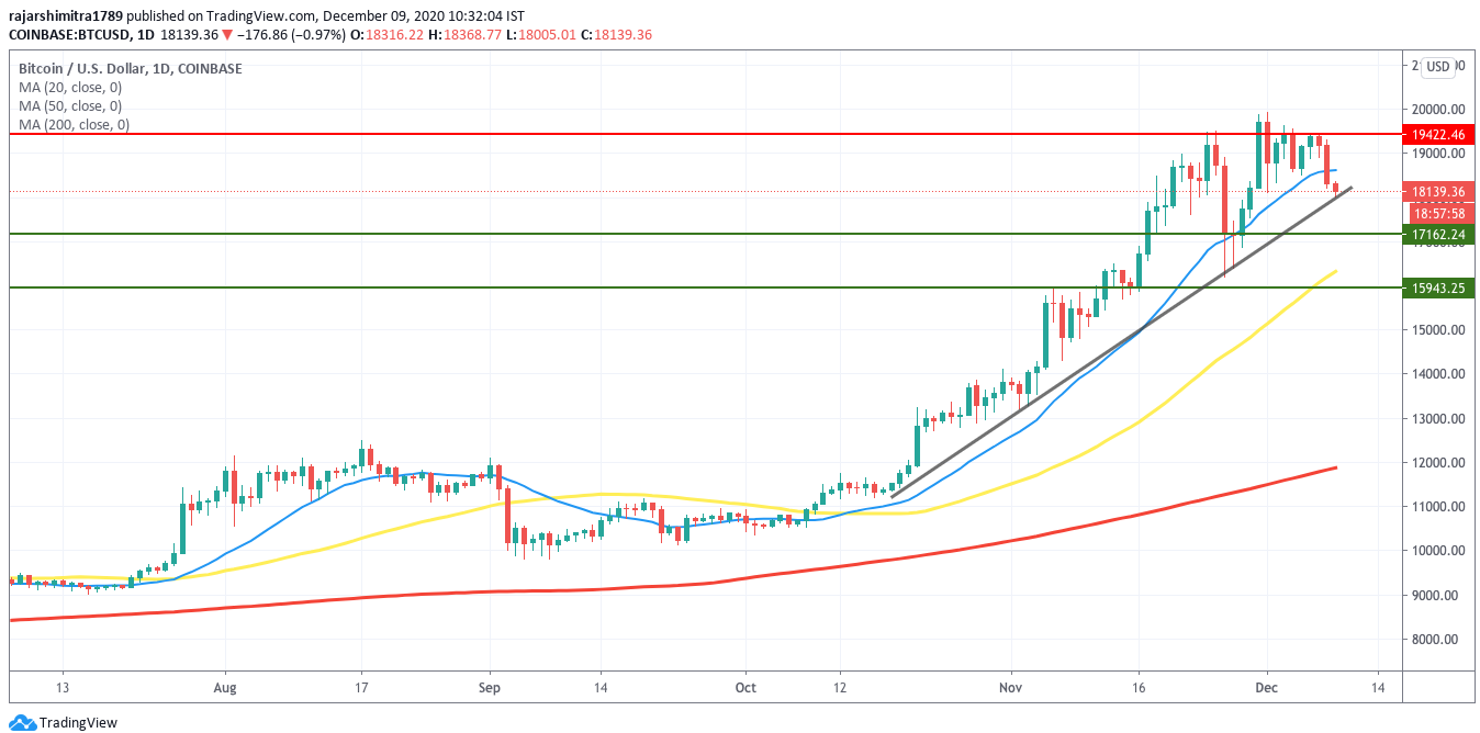 btc/usd daily chart 1209020
