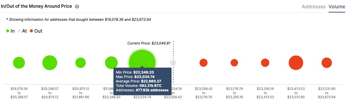 btc/usd volume chart 122220