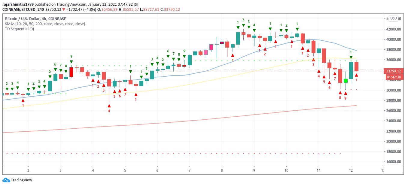 btc/usd 4-hour chart 011221