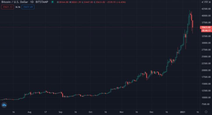 btc/usd bitstamp chart 011221