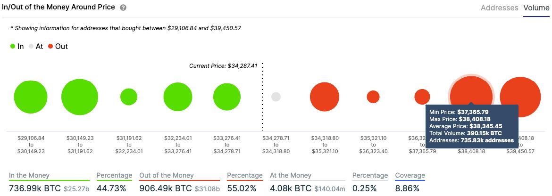btc/usd volume chart 011221