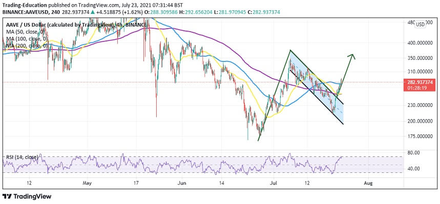 AAVE/USD 4 hour chart