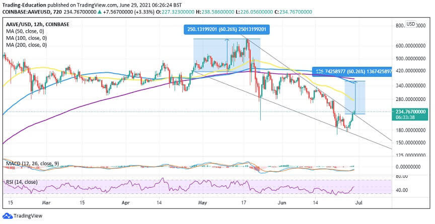 AAVE/USD 4-hour chart 062921
