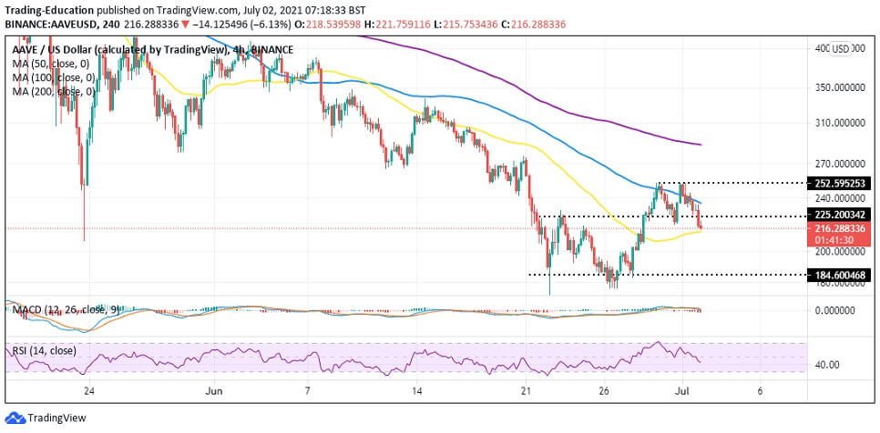 AAVE/USD 4-hour chart 070221