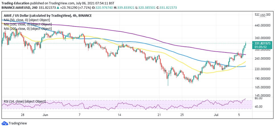 AAVE/USD 4-hour chart 070621