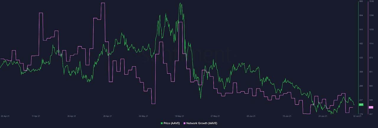 AAVE/USD santiment chart 070221