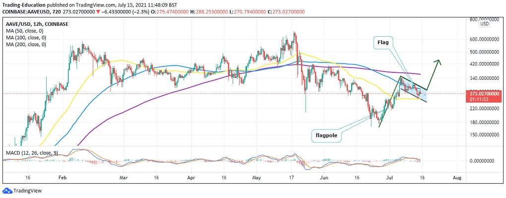 AAVE/USD 12-hour chart 071521