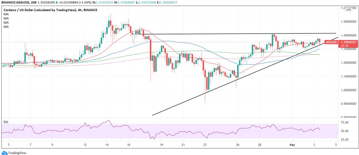 ADA/USD Four-hour chart