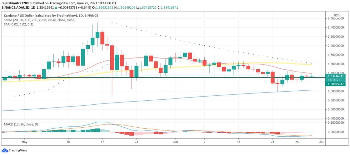 ADA/USD daily chart 062921