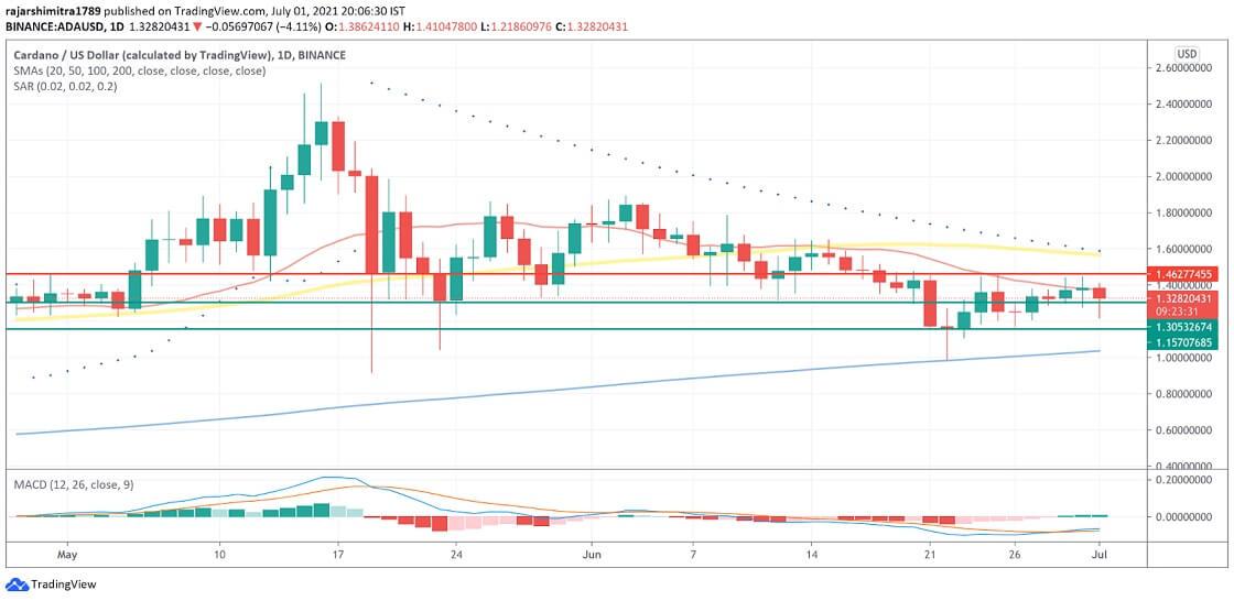 ADA/USD daily chart 070221