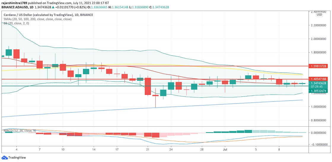 ADA/USD daily chart 071221
