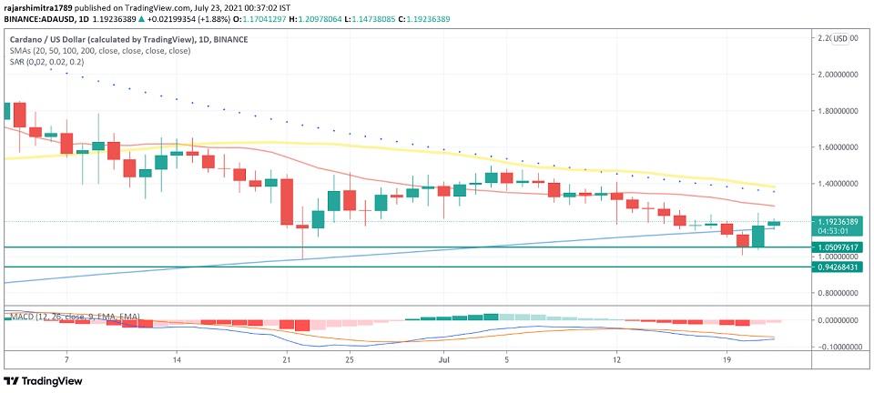 ADA/USD daily chart 072321