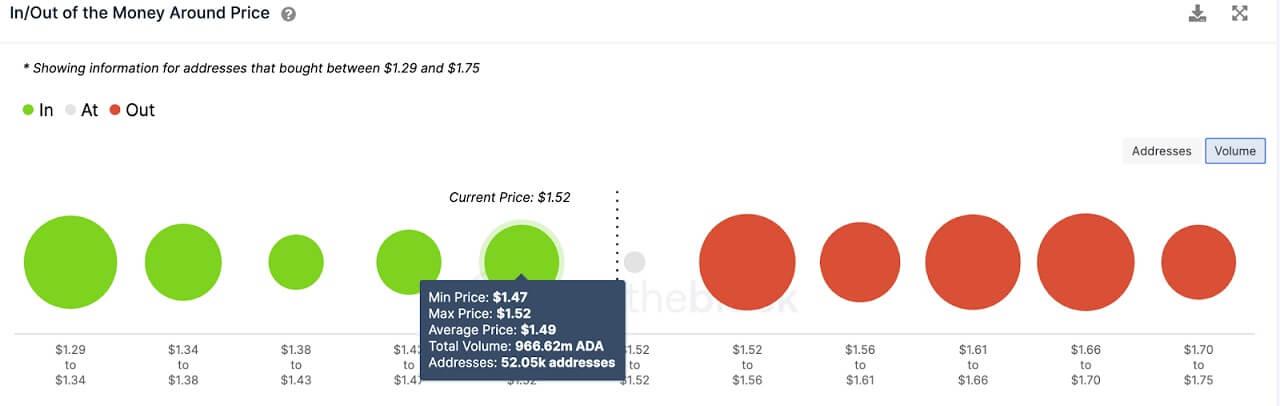 ADA/USD volume chart 061121