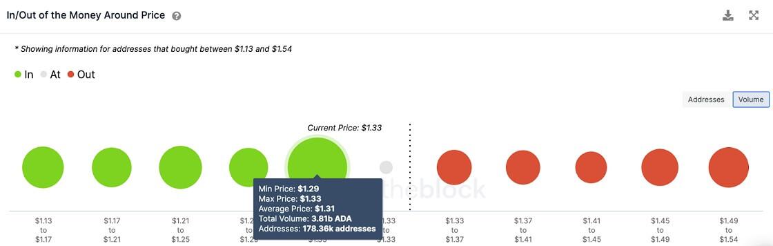 ADA/USD volume chart 062921