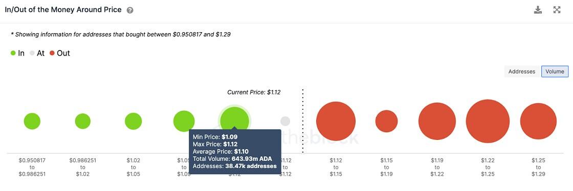 ADA/USD volume chart 072021