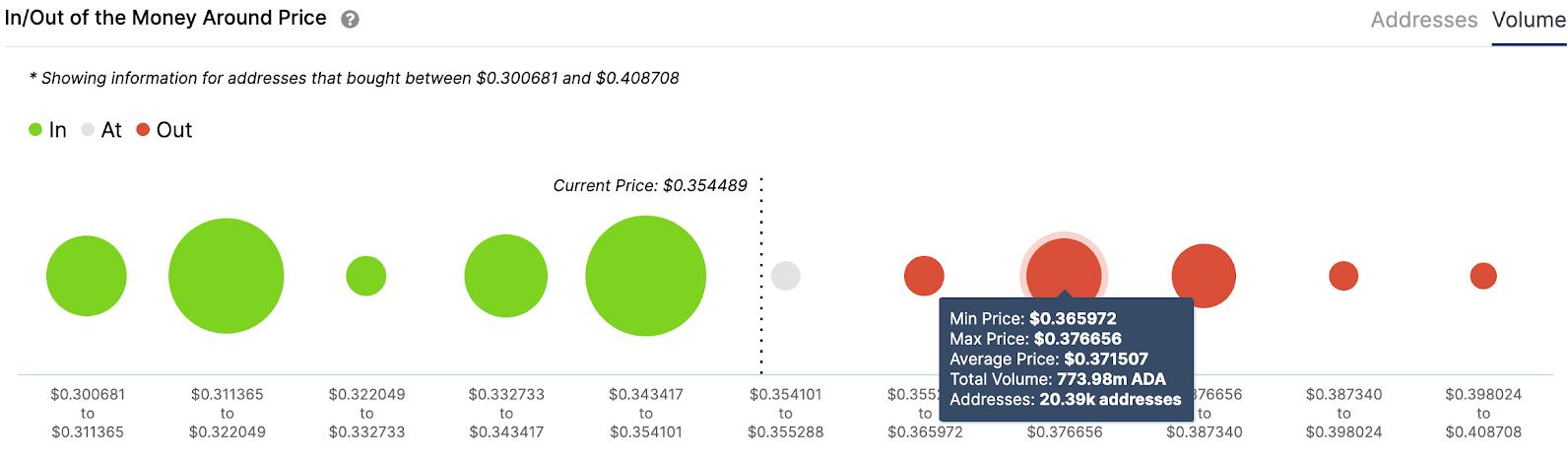 ada/usd volume chart 012621