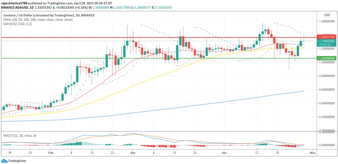 ADA/USD  daily chart 042821