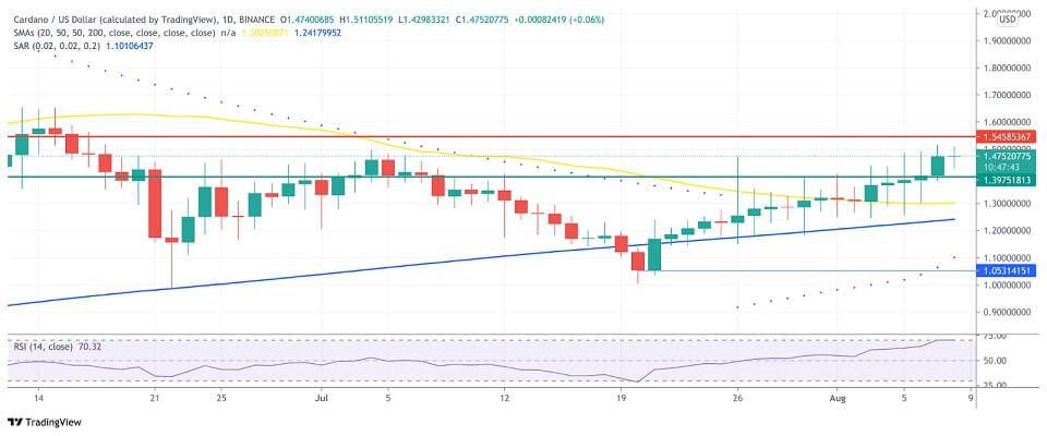 ADA/USD daily chart 080921