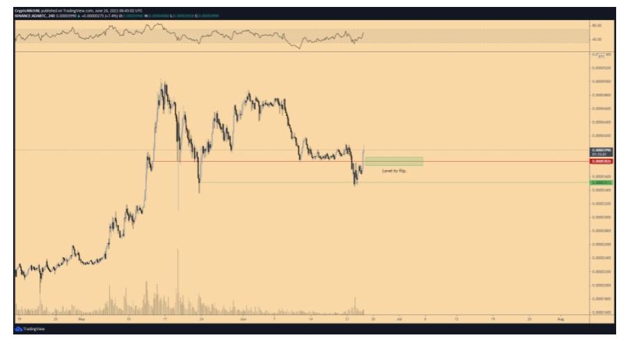 ADA/USD twitter chart 062821