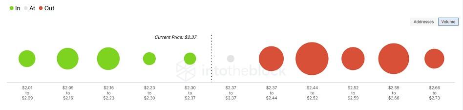 ADA/USD volume chart 091521