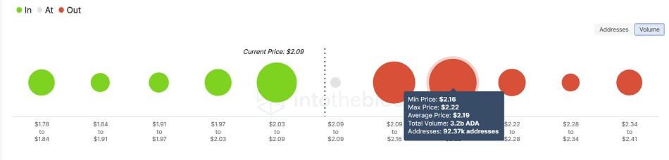 ADA/USD volume chart 100121