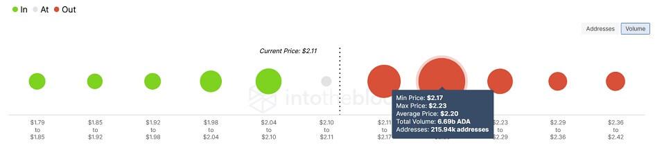 ADA/USD volume chart 101421