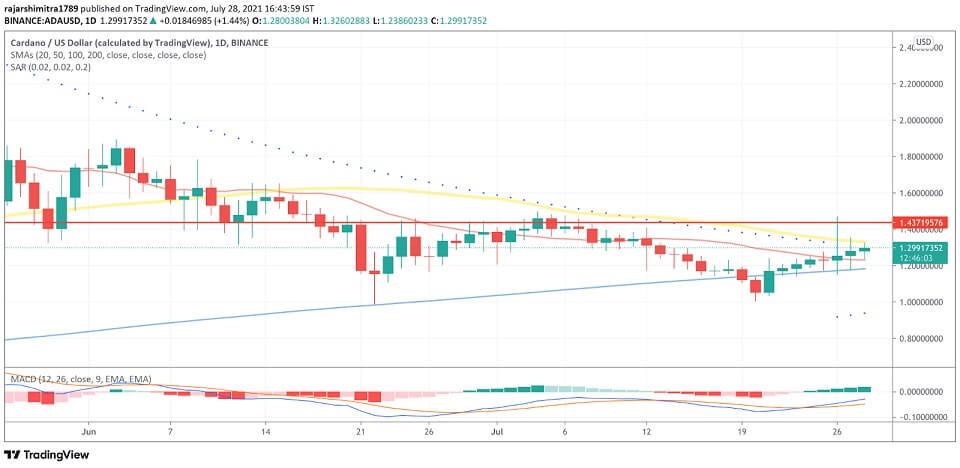 ADA/USD daily chart 072921