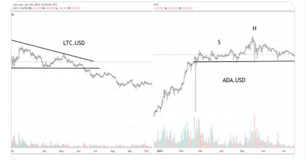 ADA/USD twitter chart 080621
