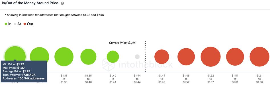 ADA/USD volume chart 052421