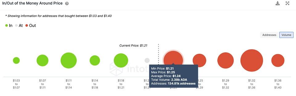 ADA/USD volume chart 072621