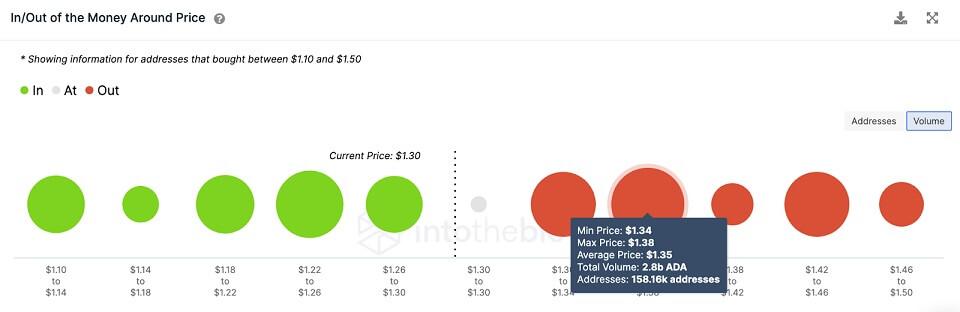 ADA/USD volume chart 072921