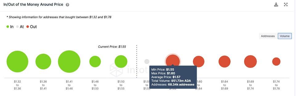 ADA/USD volume chart 081121