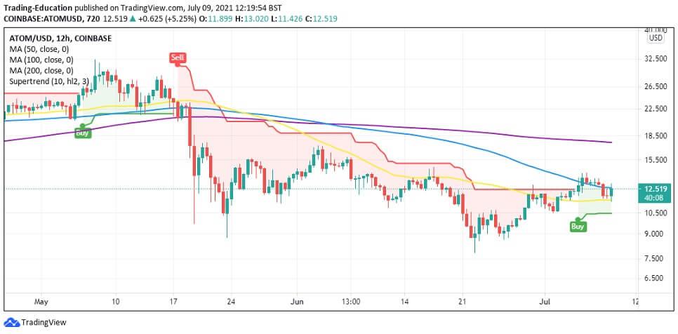 ATOM/USD 12-hour chart 070921