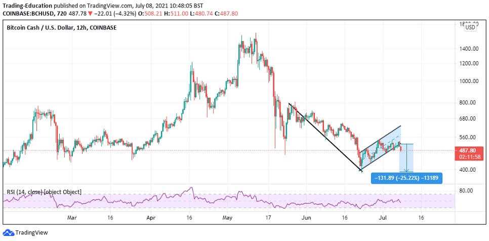 BCH/USD 12-hour chart 070821